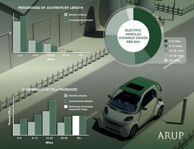 Electric car usage graphic